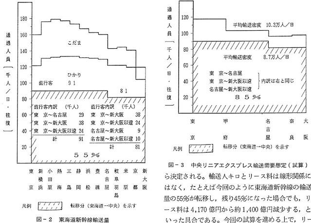 JR東海副社長のリニア採算性報文 (2)