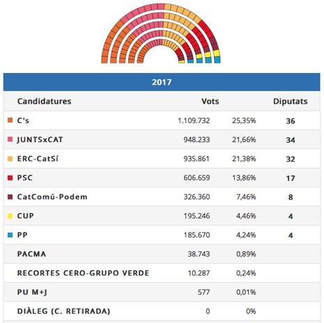 17k31 Catalunya - Resultats definitius - Eleccions al Parlament de Catalunya 2017 2 Uti 465