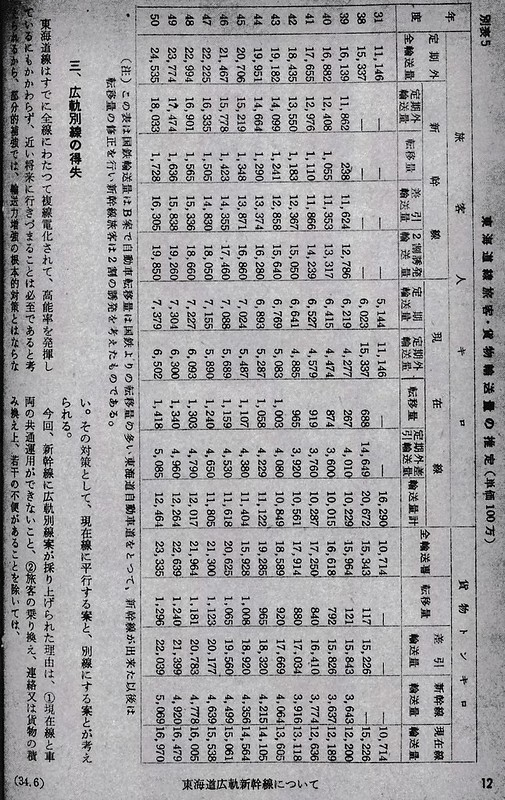 昭和34年5月現在の貨物新幹線計画 (3)