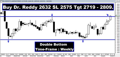 Dr Reddy Double Bottom