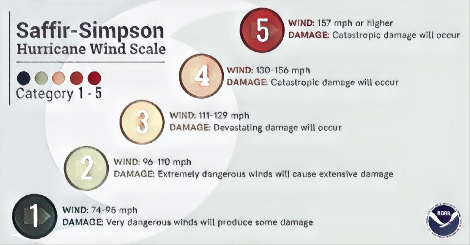 Saffir-Simpson Scale