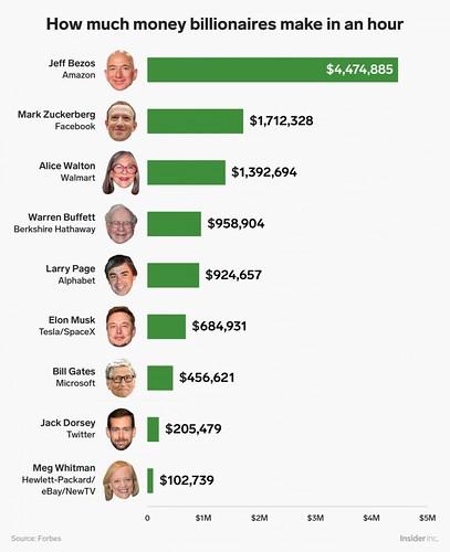 Daftar penghasilan orang terkaya di dunia setiap jamnya