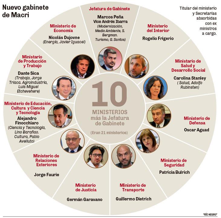 El nuevo gabinete de Macri