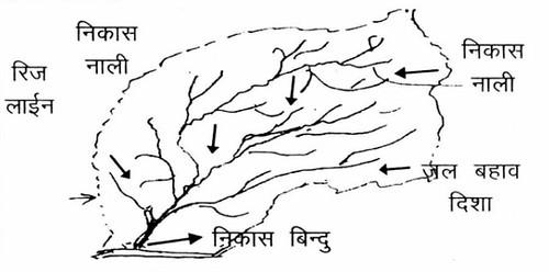 जलग्रहण क्षेत्र क्या है