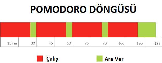 Pomodoro Döngüsü