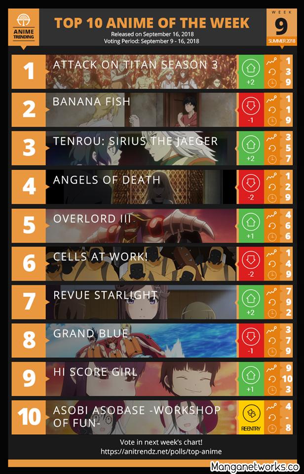 42928892930 bcc31ce5dc o Bảng xếp hạng Anime mùa hè 2018 tuần 9: Người khổng lồ trở lại ngôi báu