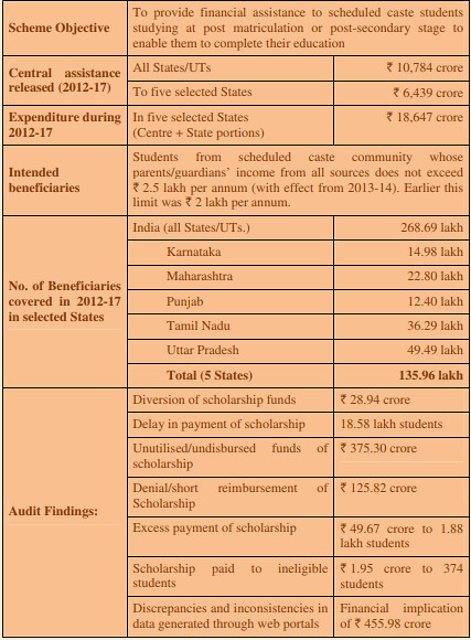 Post Matric Scholarship for SC Students CAG Report