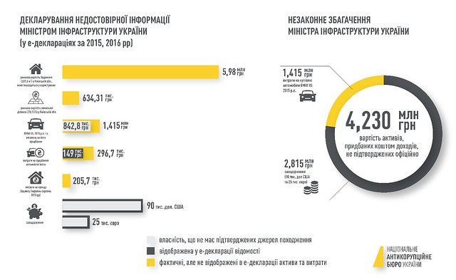 Декларування недостовірної інформації міністром інфраструктури України (у деклараціях за 2015, 2016 рр)