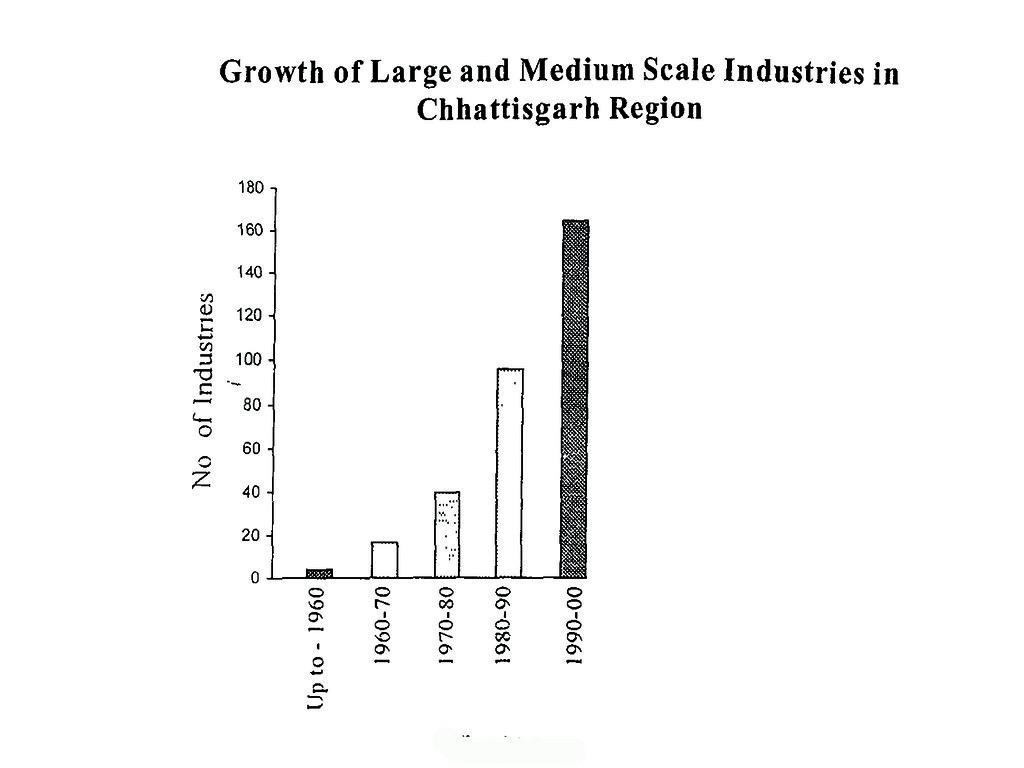 छत्तीसगढ़ क्षेत्र में बड़े एवं मध्यम उद्योगों का विकास