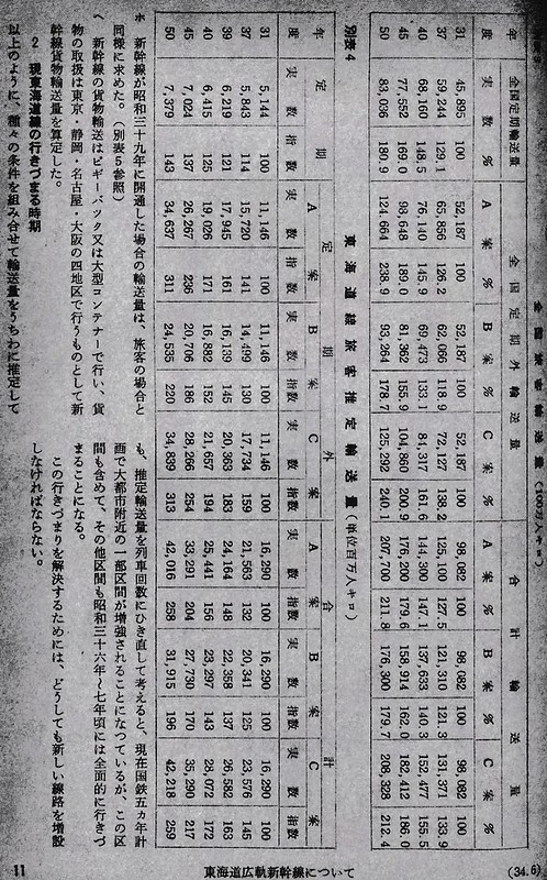 昭和34年5月現在の貨物新幹線計画 (2)