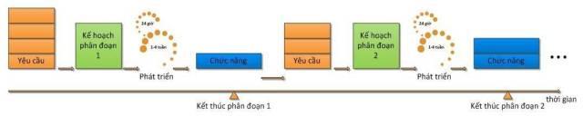 Bạn có biết Agile là gì? Scrum là gì?
