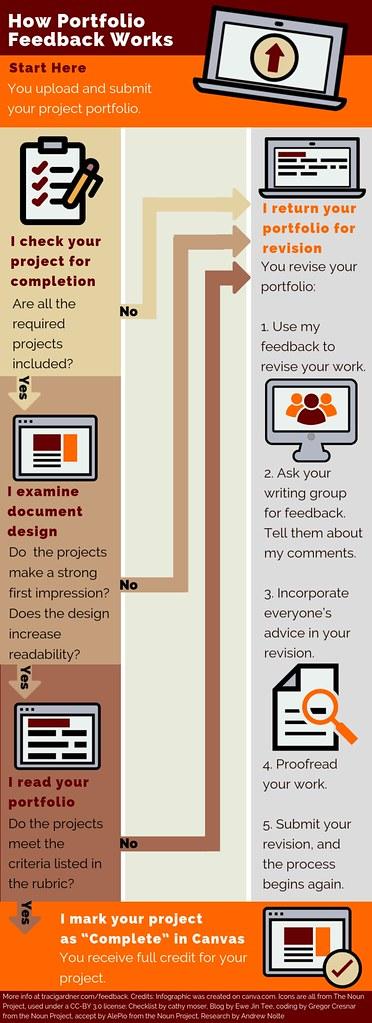 How Project Portfolio Feedback Works