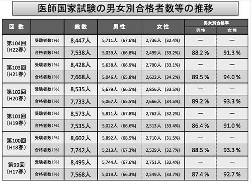 医師国家試験の男女別合格者数等の推移