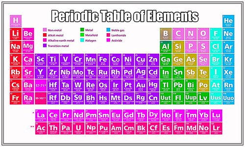 Periodic classification of elements class 10 chemistry notes periodic table of elements classification urtaz Image collections