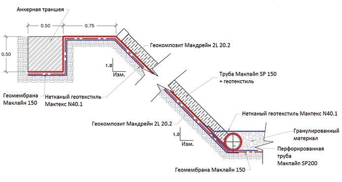 Рис. 7. Схема устройства защитной и дренажной системы хвостохранилища Тамбомайо