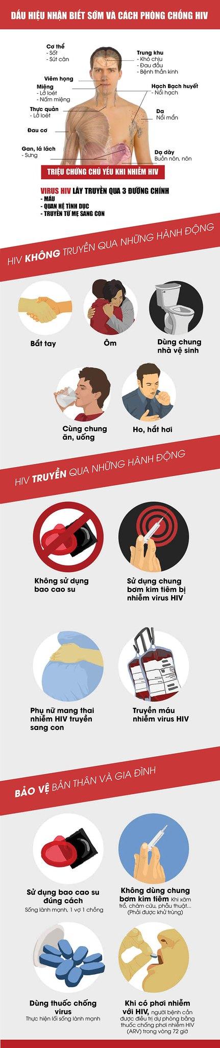 dau hieu nhan biet HIV - trangtinphphapluat