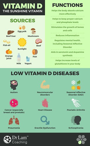 Vitamin Infographic from the experts at EverythingVitamin.com.  Shop online for all your nutritional needs at Everything Vitamin, a Bargainbrute.com store.  #vitamin, #vitamins, #nutrition, #life, #love, #minerals, #Infographic, #infographics, #infografik