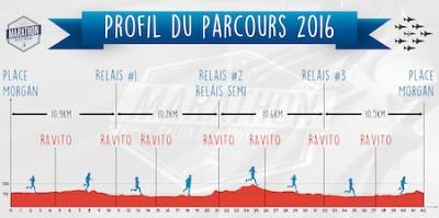 Parcours-marathon-Salon-de-Provence-400x199