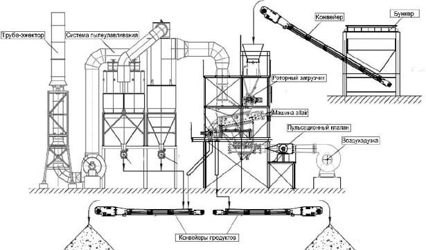 Схема модуля обогащения и системы пылеулавливания