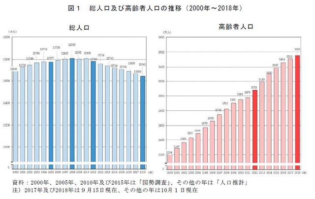 総人口及び高齢者人口の推移(2000年〜2018年)