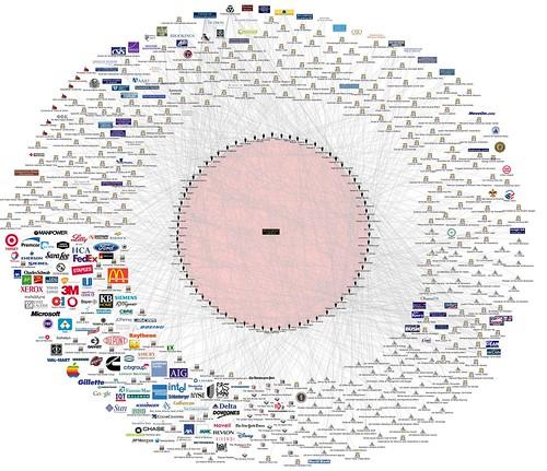 Így épül fel a háttérhatalmi korporációk hálózata