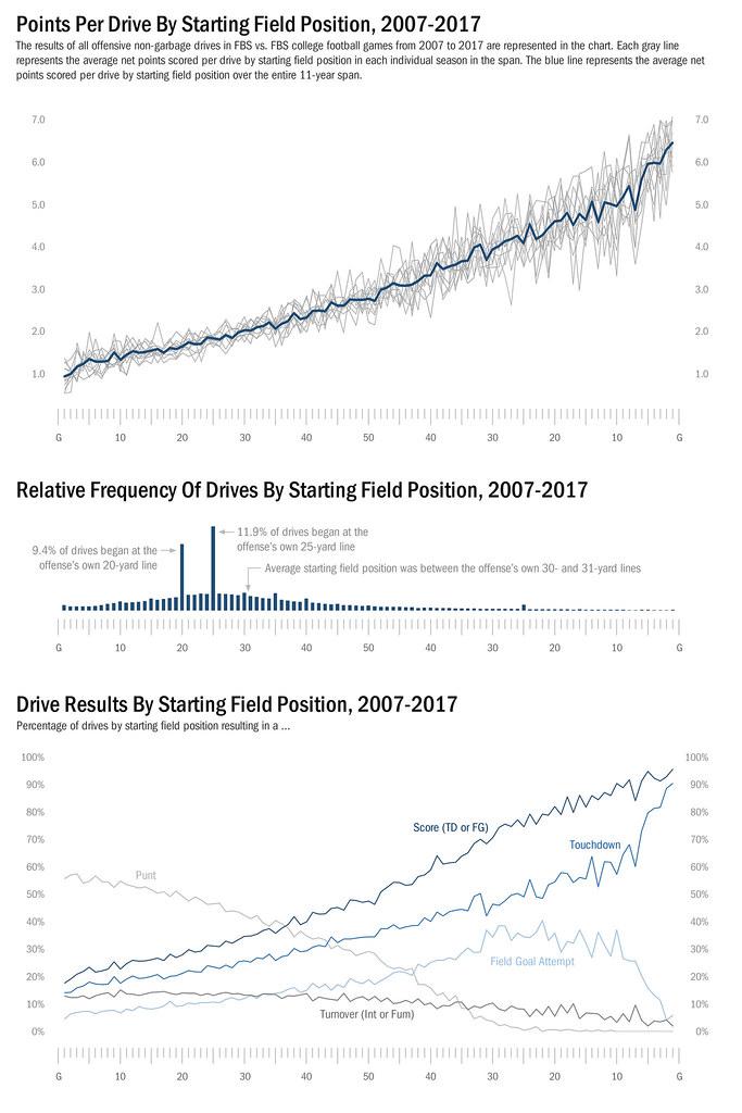 SFP Summary Charts