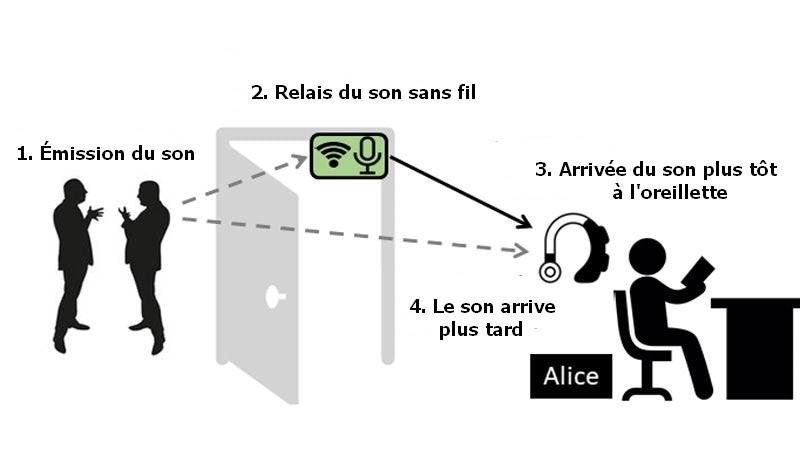 iot-sans-fil-bruit-suppression-fonctionnement