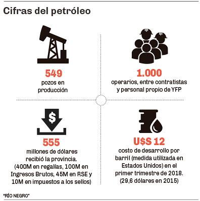 Cifras del petróleo