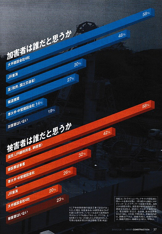 JR東海副社長のリニア採算性報文 (7)