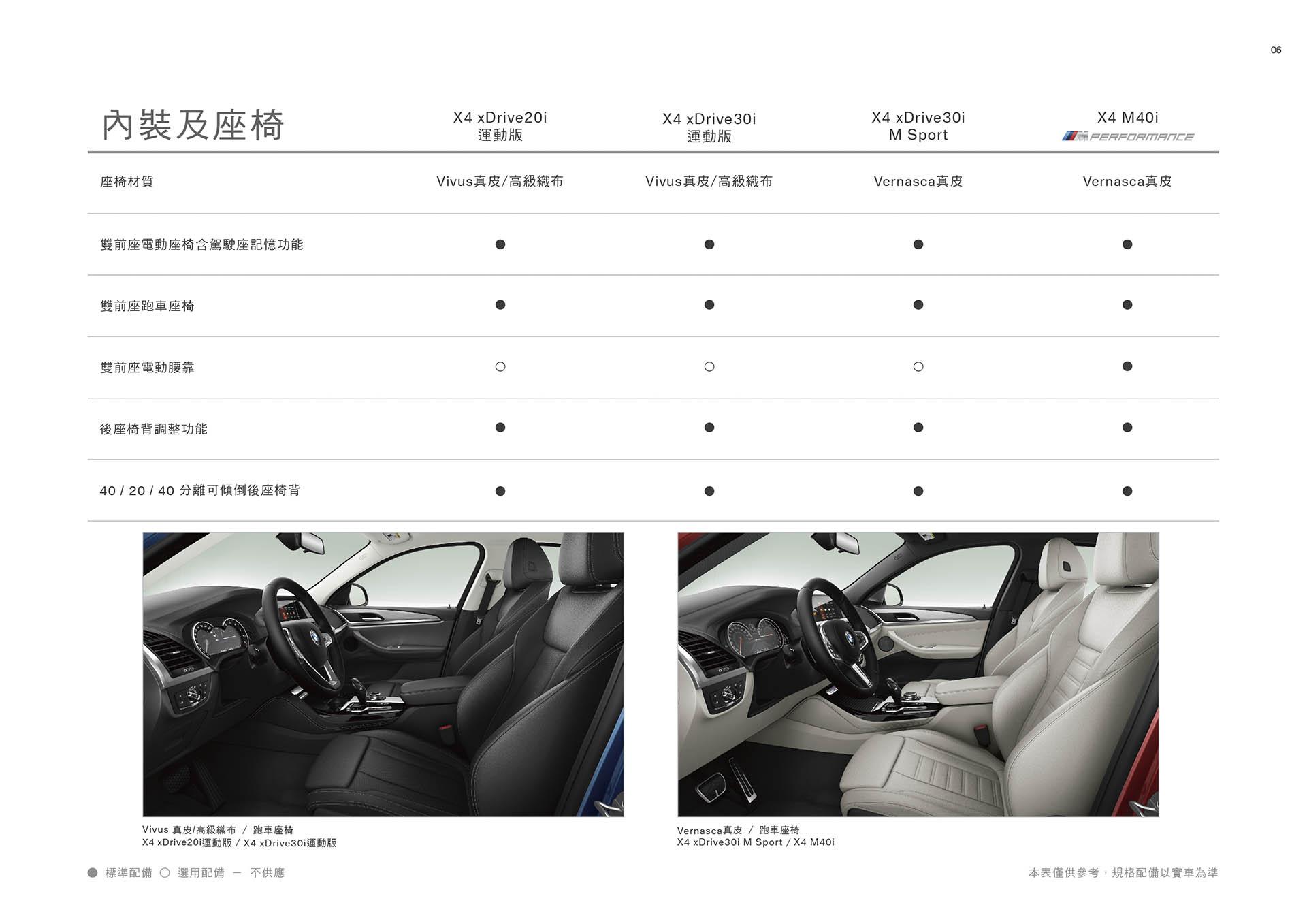 20180827 BMW_X4系列(G02)配備表