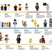 LEGOminifigure40_infographic-page-001 by Brickset