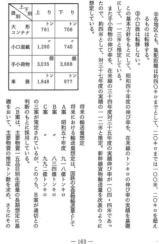 貨物新幹線は世界銀行向けのダミーというのは嘘 (7)