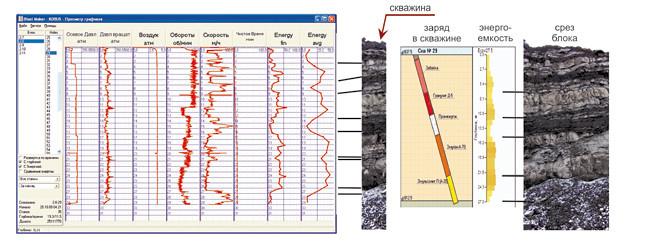 Сравнение геологических данных с показателями полученными бортовым вычислительным устройством КОБУС® и оптимальная конструкция заряда скважины для данного массива, рассчитанная по энергоемко