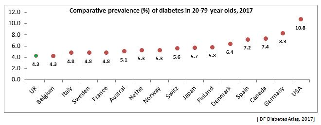 Comparative prevalence of diabetes in 20-79 year olds, 2017