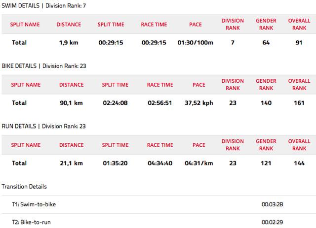 Ironman-70.3-Dubai-résultat