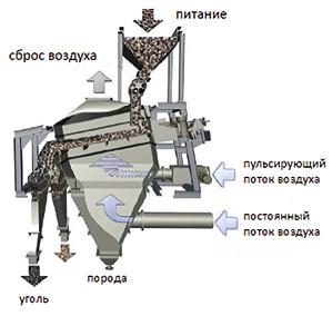 Принципиальная схема отсадочной машины  allair