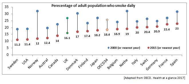 Percentage of adult population who smoke daily
