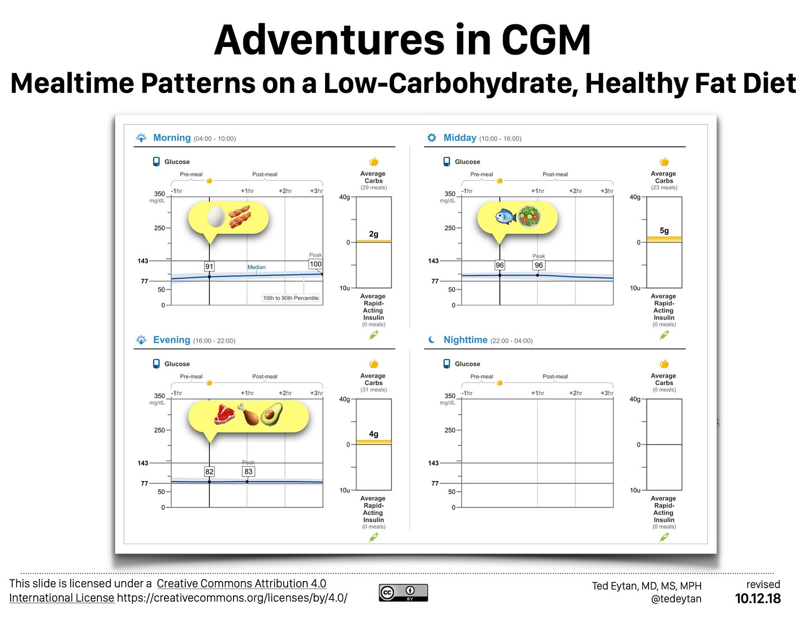 Part 5: Wearing a Continuous Glucose Monitor as a non-diabetic Physician: Beginning to Share My Data