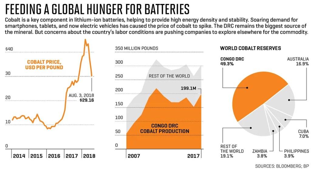 鈷礦價格近年成長一路高漲,但全球將近一半的蘊藏量都集中在非洲的剛果。