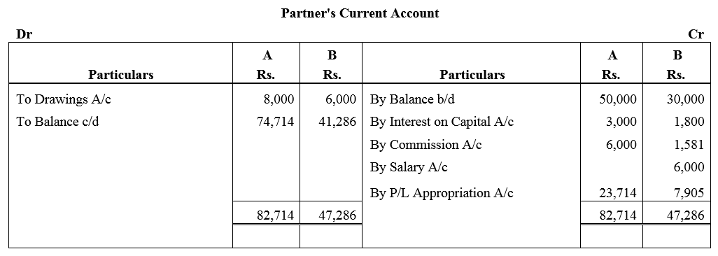 TS Grewal Accountancy Class 12 Solutions Chapter 1 Accounting for Partnership Firms - Fundamentals Q47.1