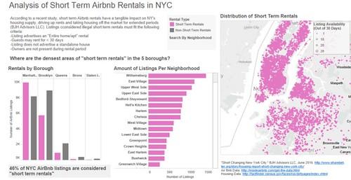 Neighborhoods with highest number of Airbnb rental properties in NYC