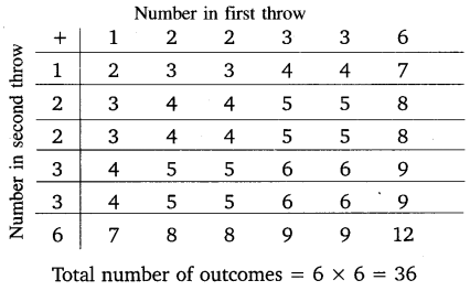 NCERT Solutions for Class 10 Maths Chapter 15 Probability 24