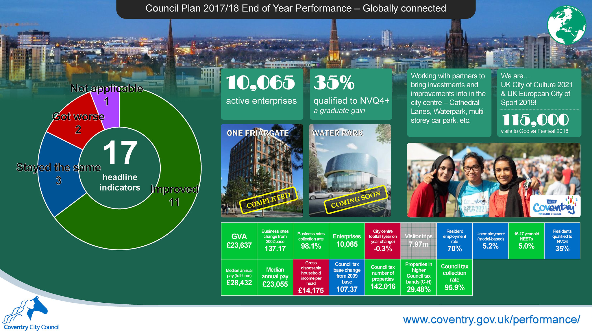 Globally connected - Council Plan 2017-18 end of year performance report infographic - Coventry City Council