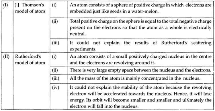 NCERT Solutions for Class 9 Science Chapter 4 Structure of the Atom 001