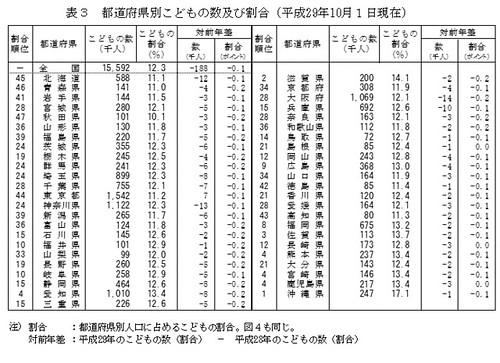 都道府県別こどもの数及び割合(平成29年10月1日現在)