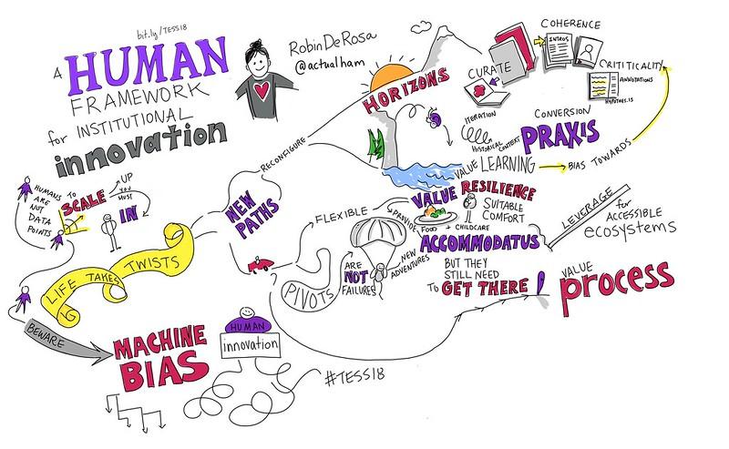Inspiring @actualham #TESS18 keynote, A Human Framework for Institutional Innovation #viznotes
