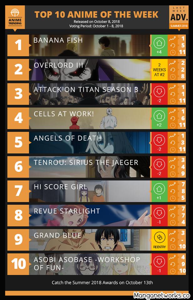 30296524807 7ae897f4ba o Bảng xếp hạng Anime mùa hè 2018 tuần cuối cùng: Overlord 3 vẫn chưa một lần lên đỉnh
