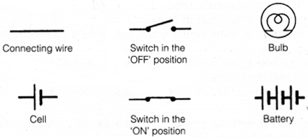 NCERT Solutions for Class 7 Science Chapter 14 Electric Current and its Effects 1