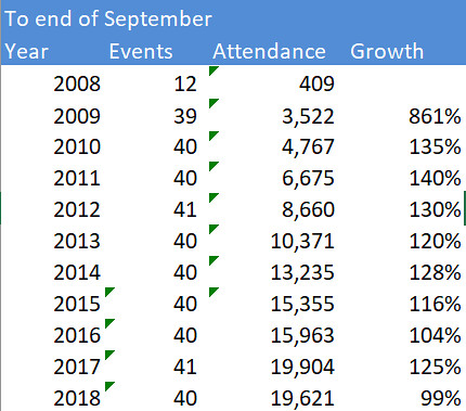 Attendance to end of September
