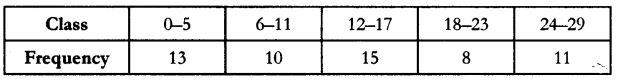 CBSE Sample Papers for Class 10 Maths Paper 9 4